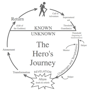 The hero's journey, as outlined by Joseph Campbell. Image via Wikimedia Commons.