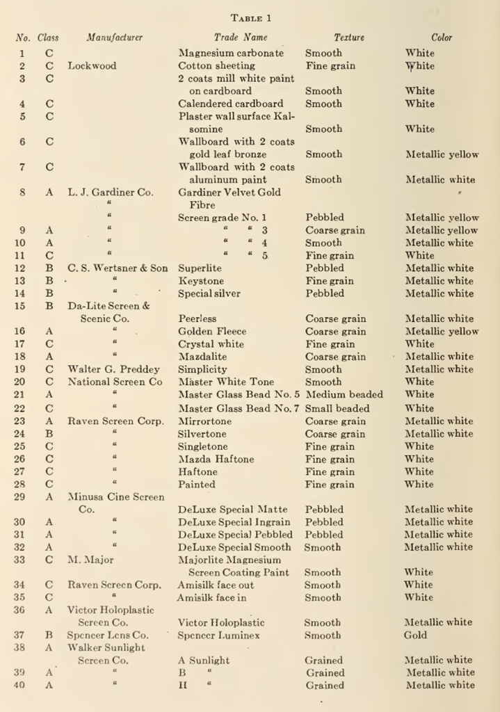 "List of screens tested, as presented in ""Reflection Characteristics of Projection Screens"" by Loyd A. Jones and Clifton Tuttle, 1926."